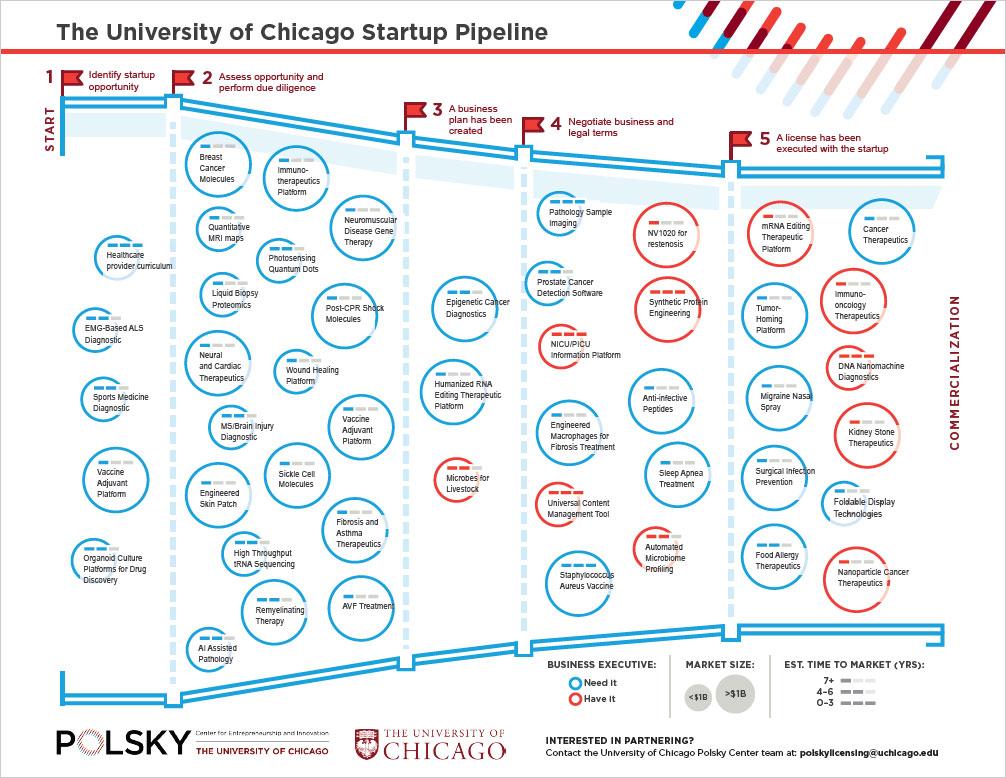 Polsky Startup Pipeline